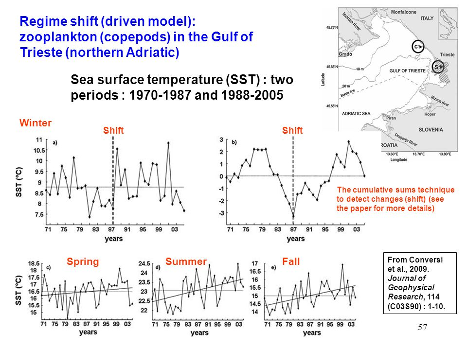 Sea surface temperature (SST) : two periods : 1970-1987 and 1988-2005