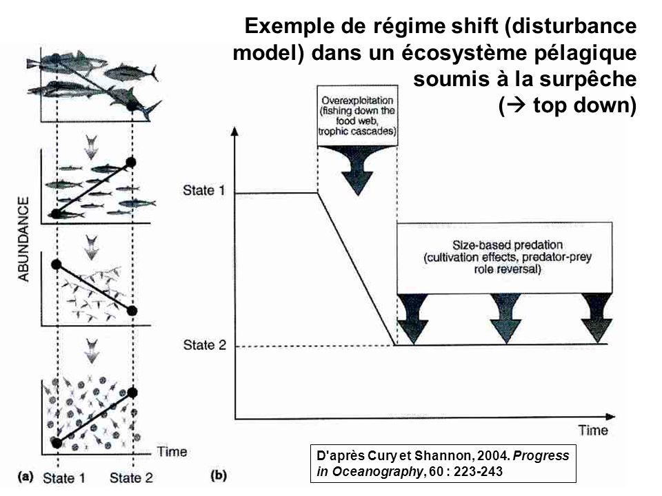 Exemple de régime shift (disturbance model) dans un écosystème pélagique soumis à la surpêche ( top down)