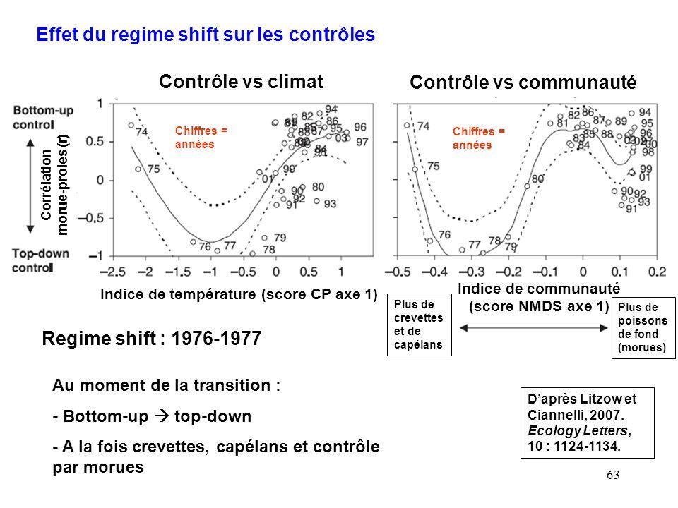 Corrélation morue-proies (r) Indice de communauté (score NMDS axe 1)