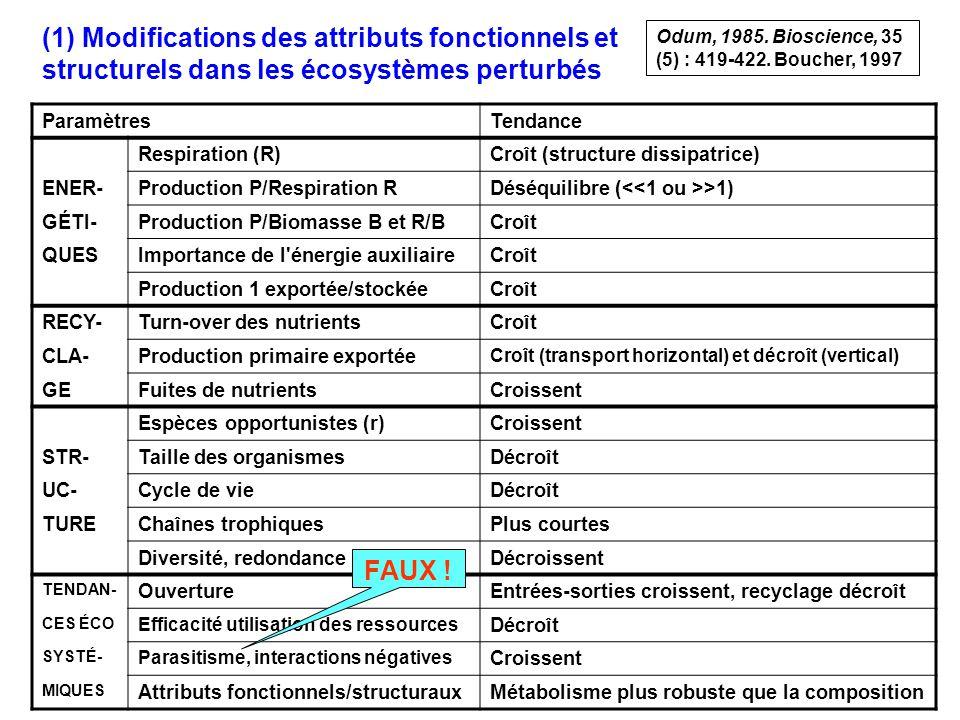 (1) Modifications des attributs fonctionnels et structurels dans les écosystèmes perturbés