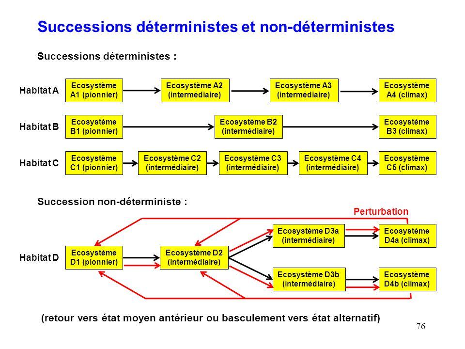Successions déterministes et non-déterministes