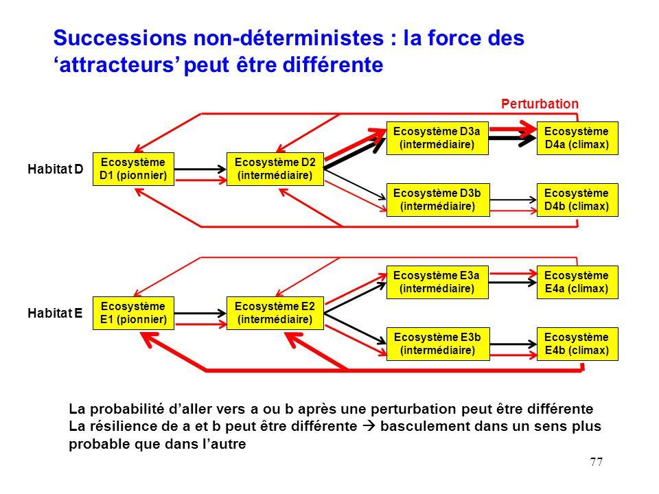 Successions non-déterministes : la force des 'attracteurs' peut être différente