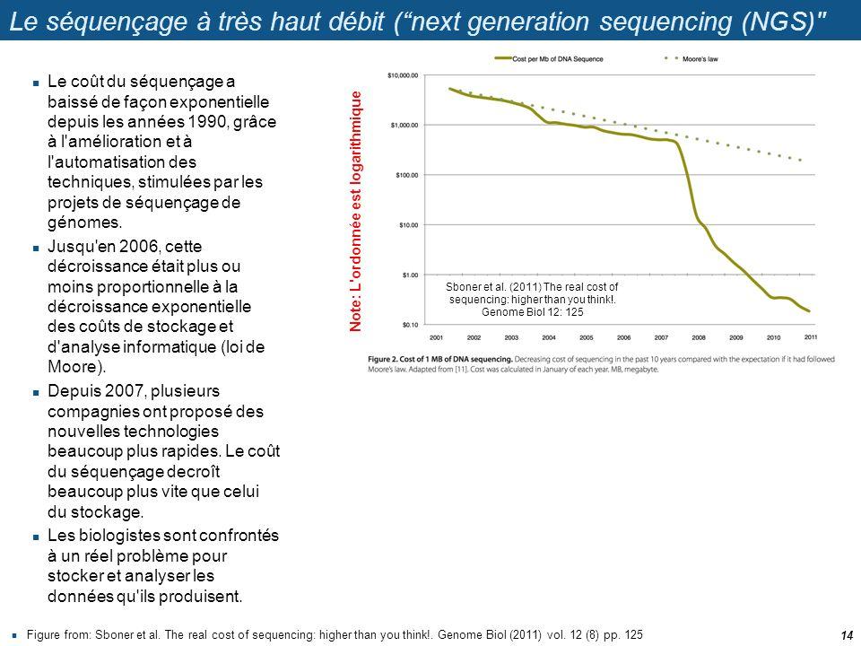 Le séquençage à très haut débit ( next generation sequencing (NGS)