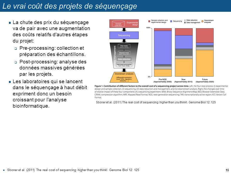Le vrai coût des projets de séquençage