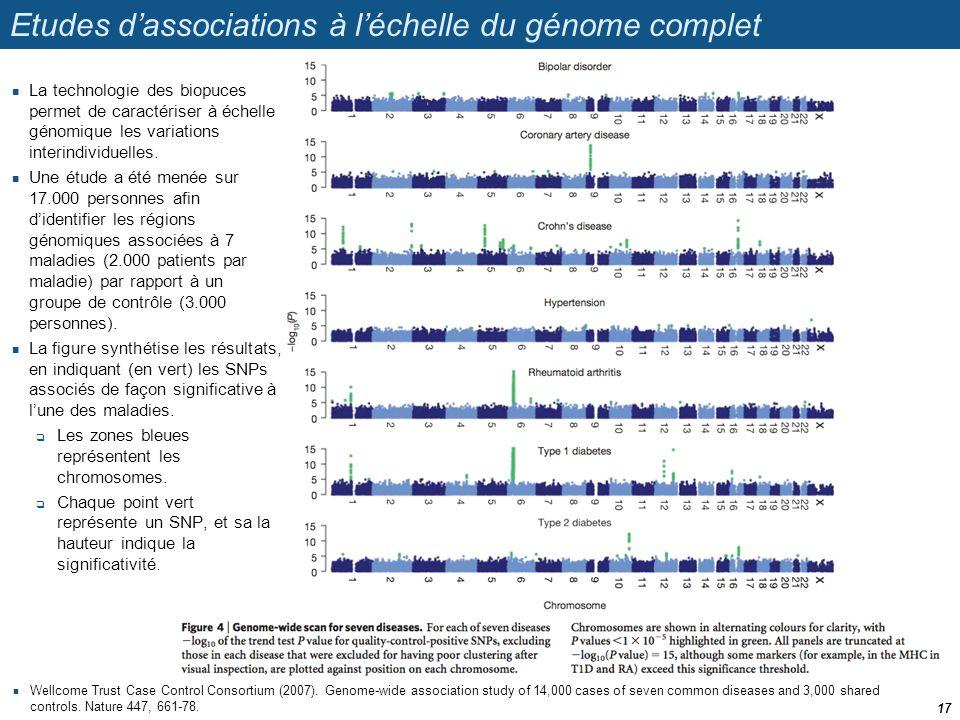Etudes d'associations à l'échelle du génome complet