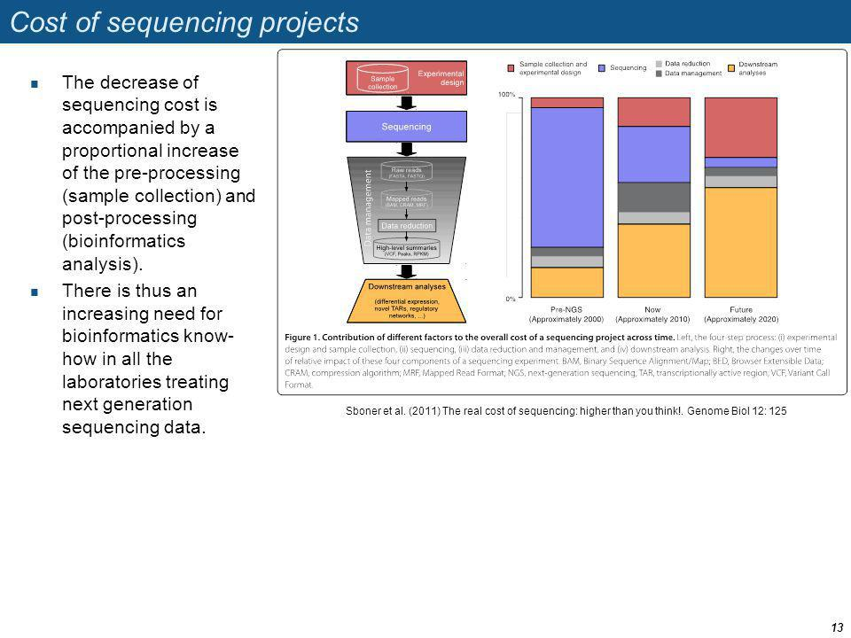 Cost of sequencing projects