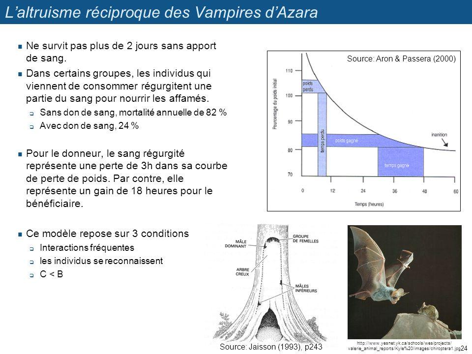 L'altruisme réciproque des Vampires d'Azara