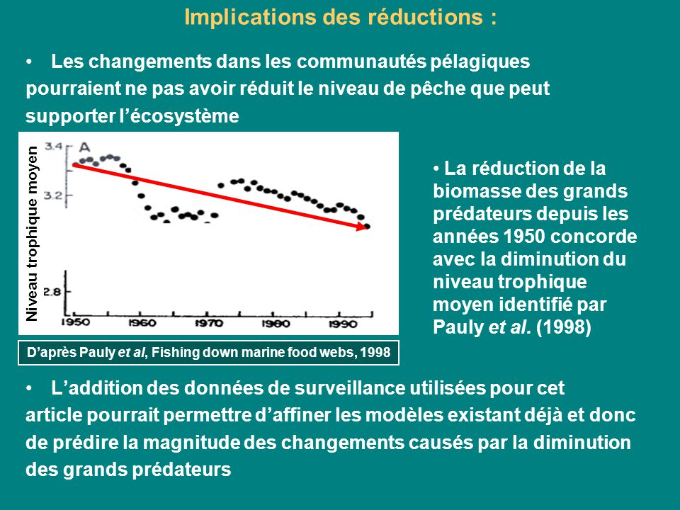 Implications des réductions :