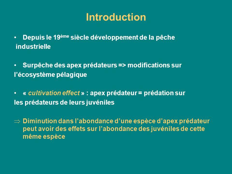 Introduction Depuis le 19ème siècle développement de la pêche