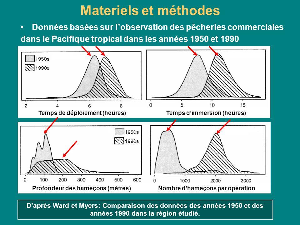 Materiels et méthodes Données basées sur l'observation des pêcheries commerciales. dans le Pacifique tropical dans les années 1950 et 1990.