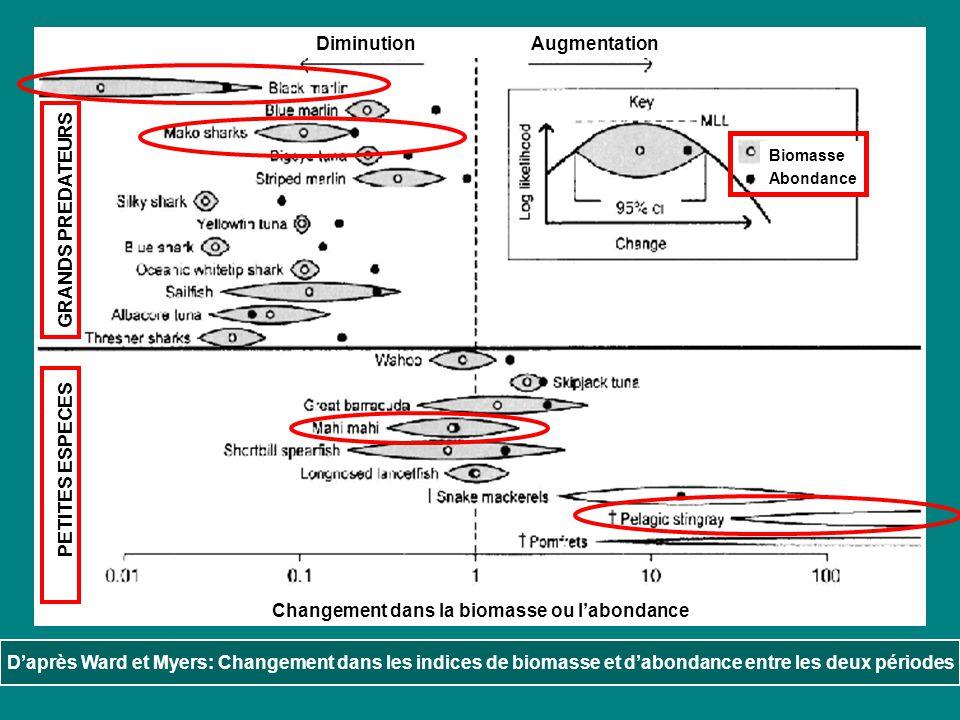 Changement dans la biomasse ou l'abondance