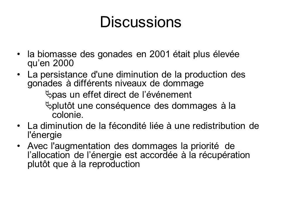 Discussions la biomasse des gonades en 2001 était plus élevée qu'en 2000.