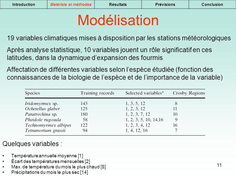 Introduction Matériels et méthodes. Résultats. Prévisions. Conclusion. Modélisation.