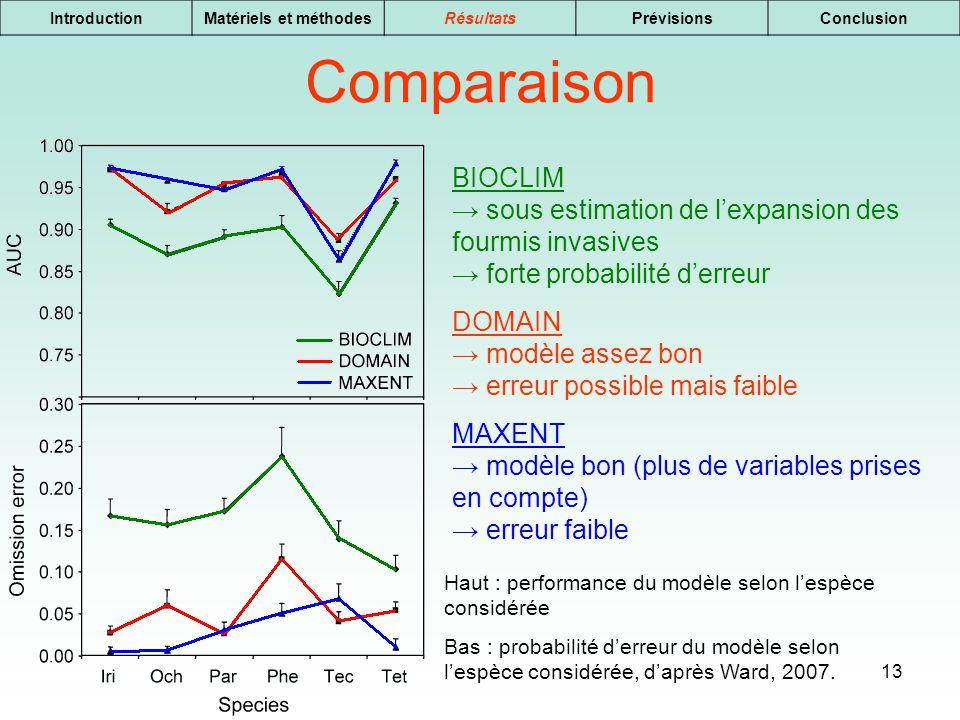 Introduction Matériels et méthodes. Résultats. Prévisions. Conclusion. Comparaison.