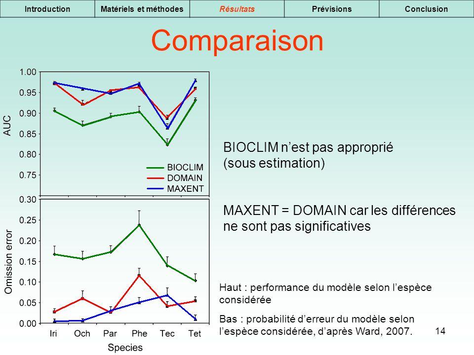 Comparaison BIOCLIM n'est pas approprié (sous estimation)