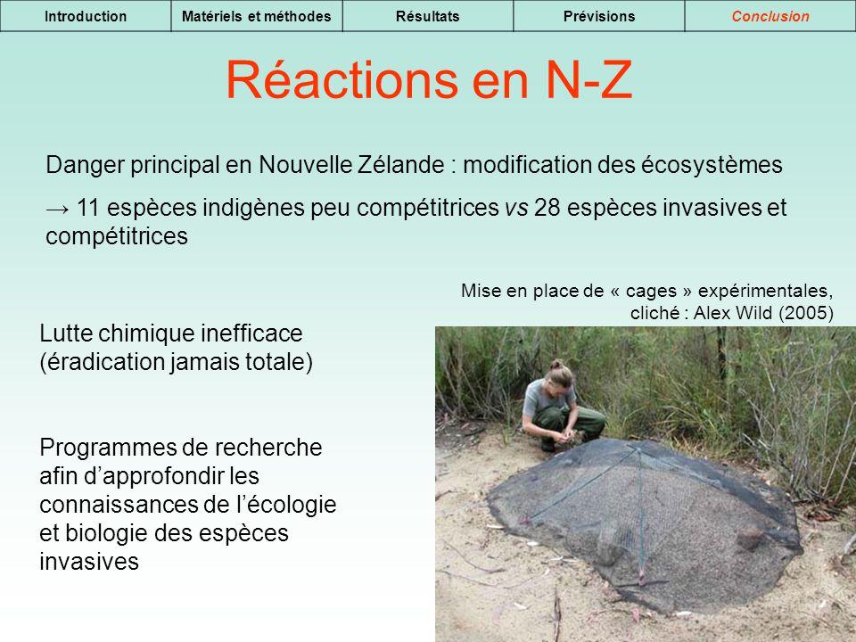 Introduction Matériels et méthodes. Résultats. Prévisions. Conclusion. Réactions en N-Z.