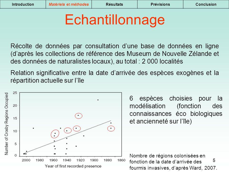 Introduction Matériels et méthodes. Résultats. Prévisions. Conclusion. Echantillonnage.