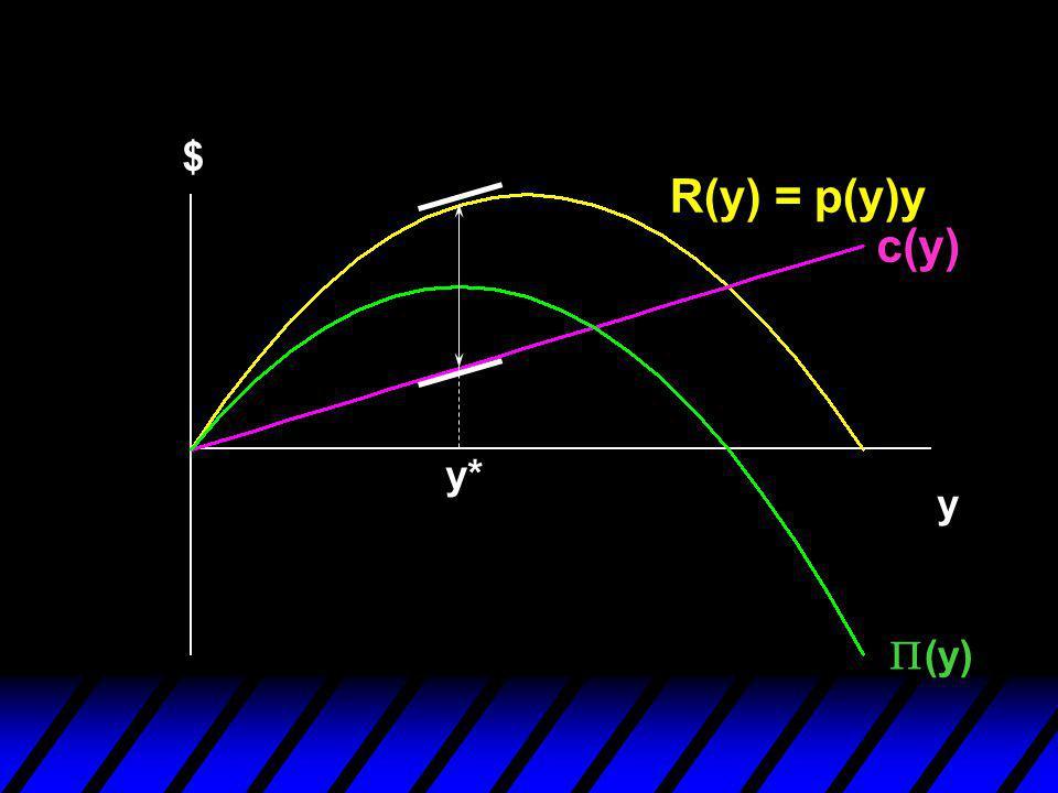 Profit-Maximization $ R(y) = p(y)y c(y) y* y P(y)