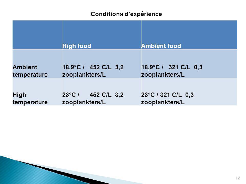 Conditions d'expérience