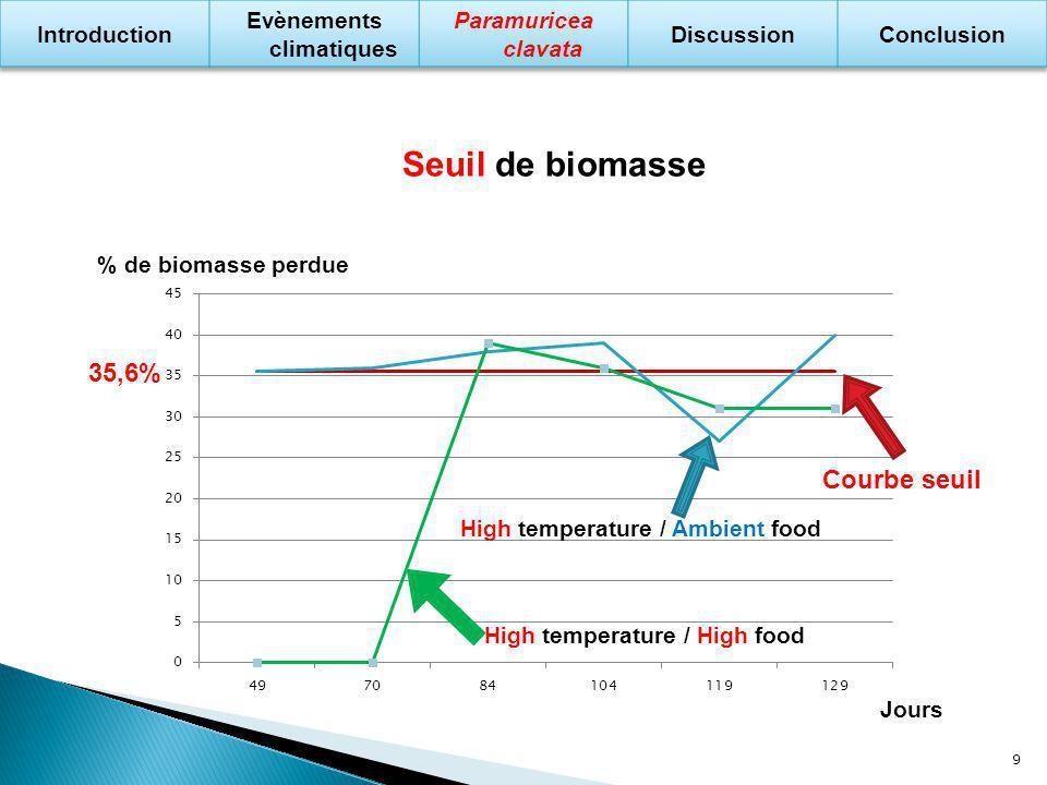 Evènements climatiques