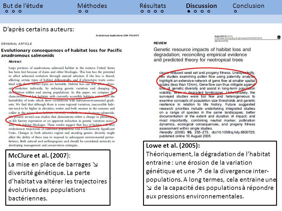 But de l'étude Méthodes. Résultats. Discussion. Conclusion. D'après certains auteurs: Lowe et al. (2005):