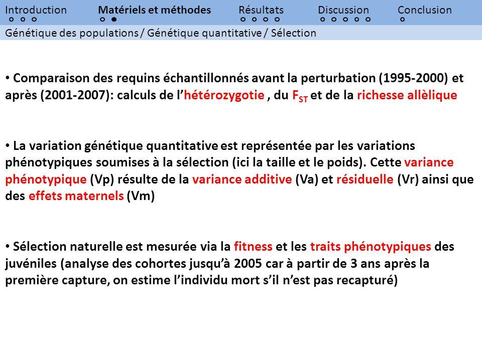 Introduction Matériels et méthodes. Résultats. Discussion. Conclusion. Génétique des populations / Génétique quantitative / Sélection.