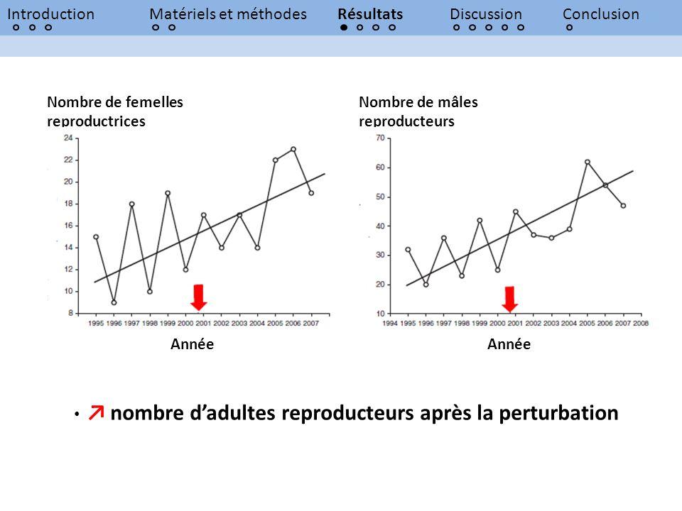 ↗ nombre d'adultes reproducteurs après la perturbation