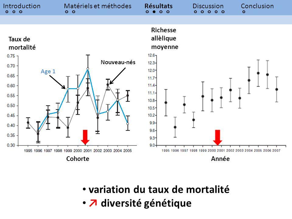 variation du taux de mortalité ↗ diversité génétique