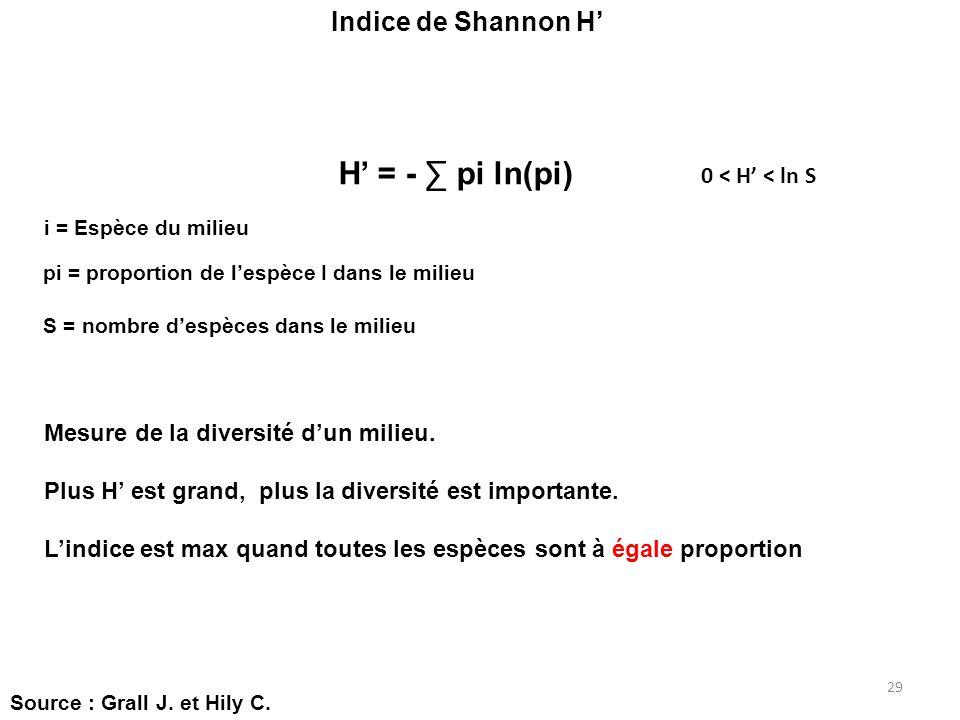 H' = - ∑ pi ln(pi) Indice de Shannon H' 0 < H' < ln S