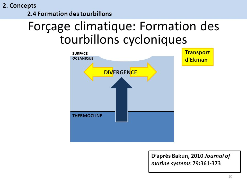 Forçage climatique: Formation des tourbillons cycloniques