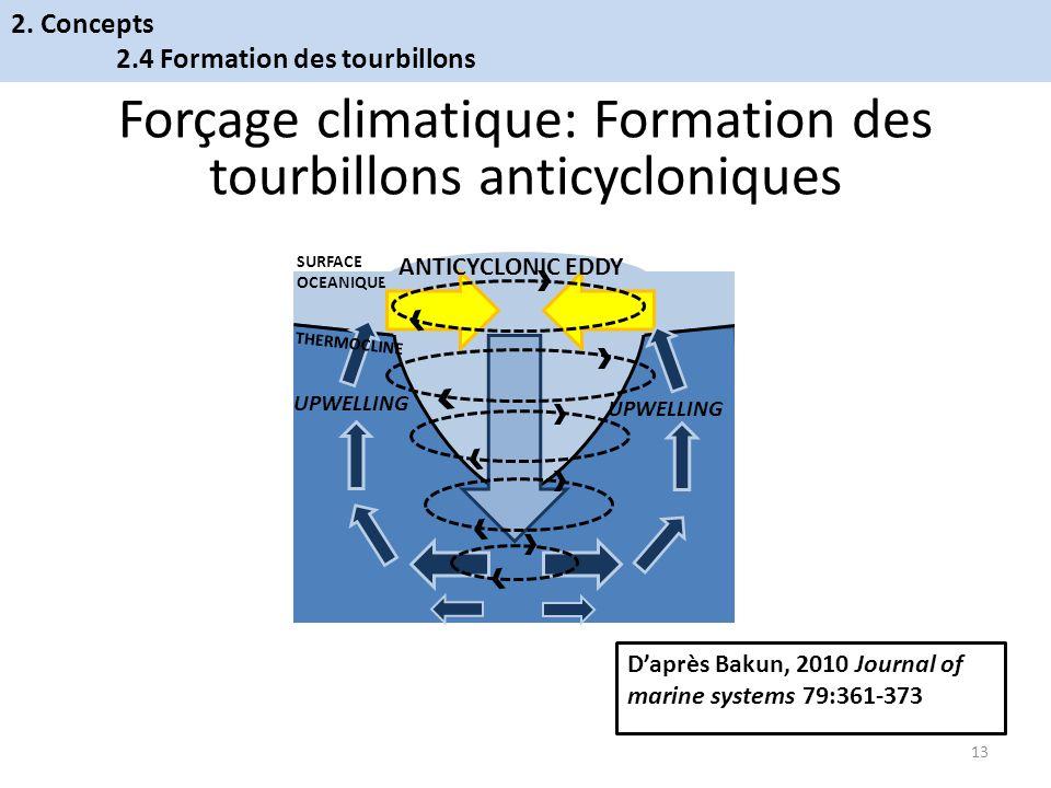 Forçage climatique: Formation des tourbillons anticycloniques