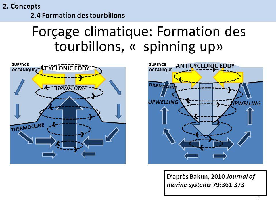 Forçage climatique: Formation des tourbillons, « spinning up»