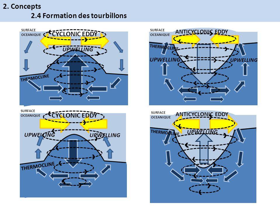 2.4 Formation des tourbillons