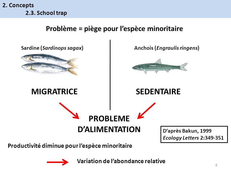 PROBLEME D'ALIMENTATION