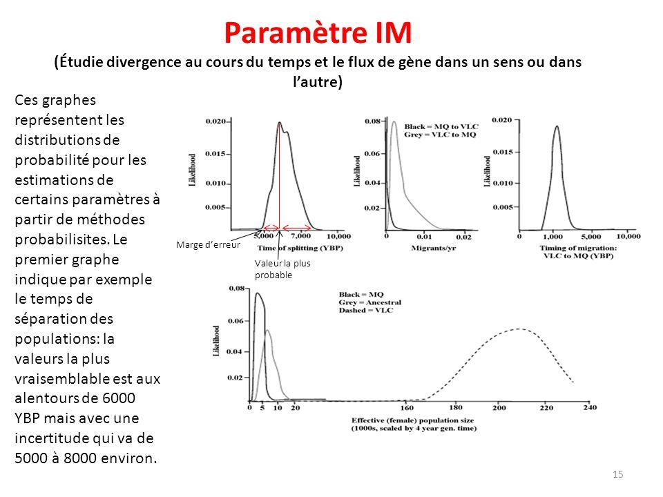 Paramètre IM (Étudie divergence au cours du temps et le flux de gène dans un sens ou dans l'autre)