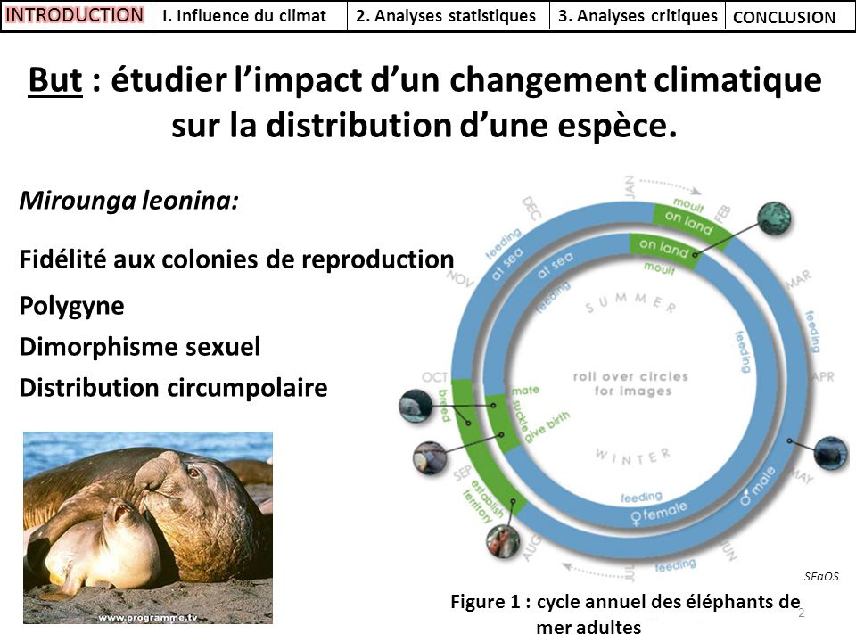 INTRODUCTION I. Influence du climat. 2. Analyses statistiques. 3. Analyses critiques. CONCLUSION.