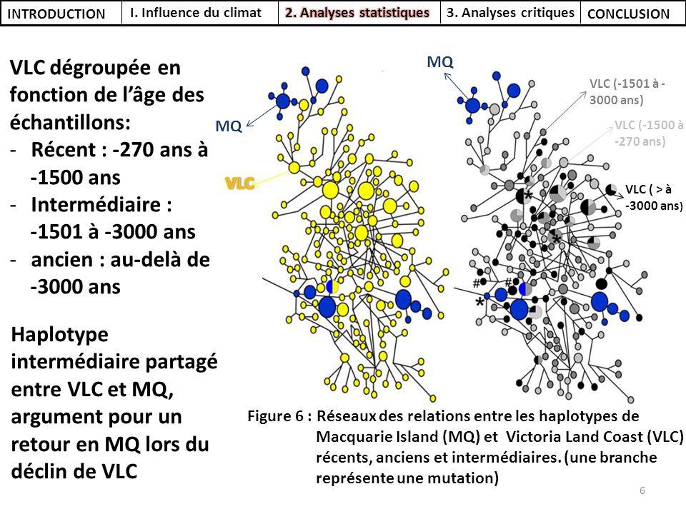 VLC dégroupée en fonction de l'âge des échantillons: