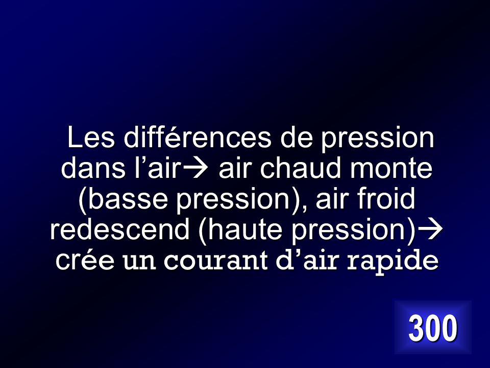 Les différences de pression dans l'air air chaud monte (basse pression), air froid redescend (haute pression) crée un courant d'air rapide