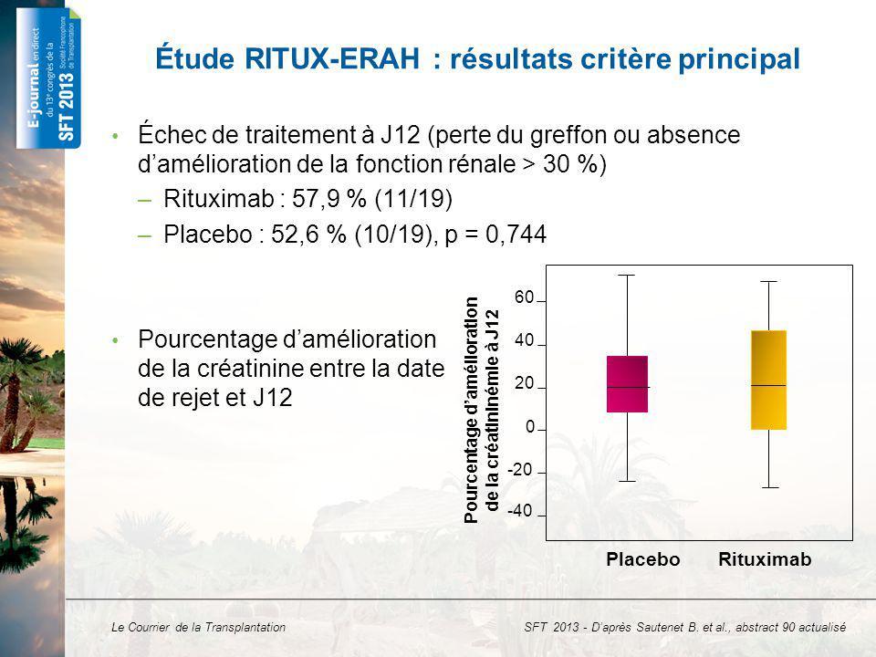 Étude RITUX-ERAH : résultats critère principal