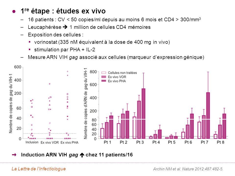 2e étape : études in vivo Parmi les 11 patients avec induction prouvée ex vivo, 8 ont reçu une dose de vorinostat (400 mg)
