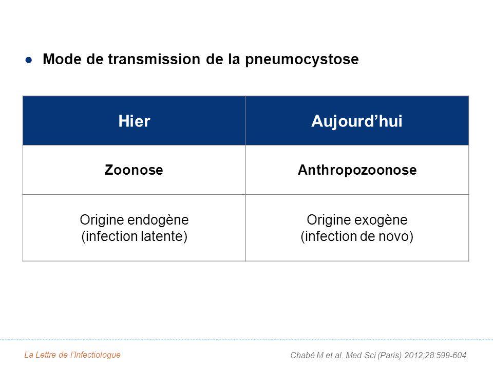Conclusion Transmission Prophylaxie Voie respiratoire +++ Porteur sain