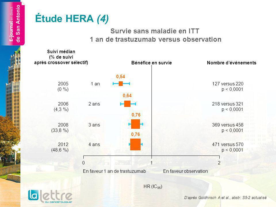 Étude HERA (4) Survie sans maladie en ITT