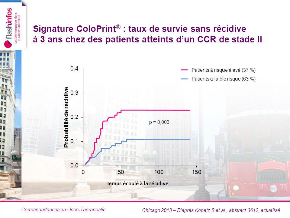 Signature ColoPrint® : taux de survie sans récidive à 3 ans chez des patients atteints d'un CCR de stade II