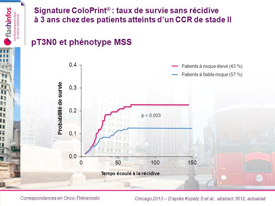 Taux de survie sans récidive à 3 ans chez des patients atteints d'un CCR de stade II selon la classification clinicopathologique du National Comprehensive Cancer Network
