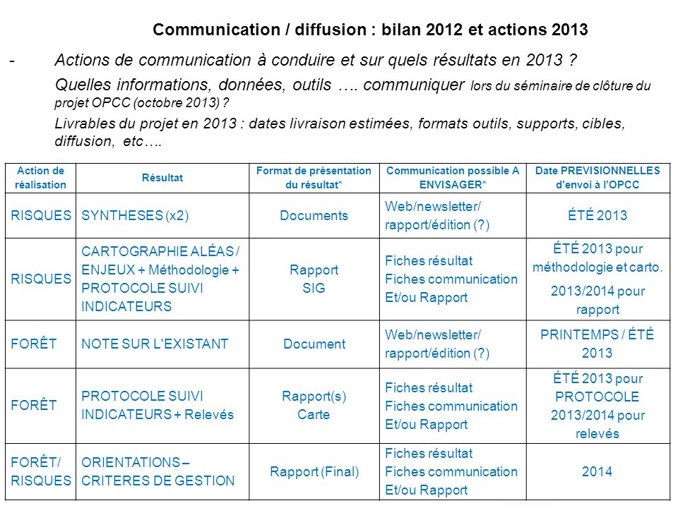 Communication / diffusion : bilan 2012 et actions 2013