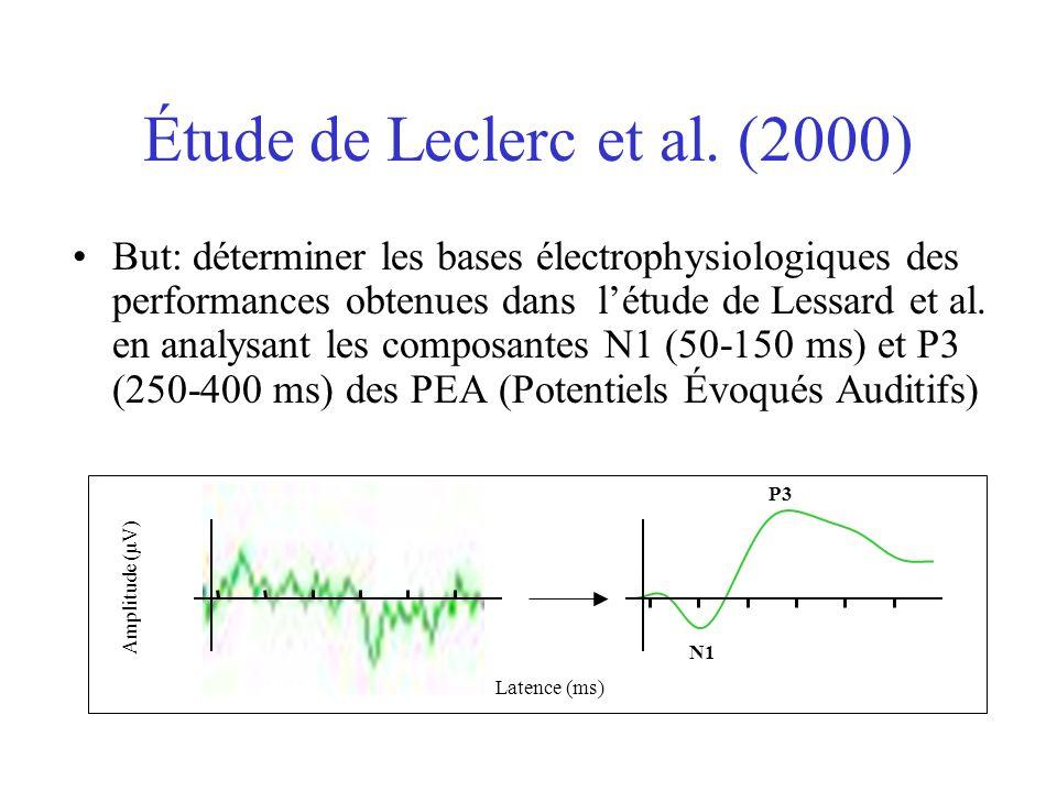 Étude de Leclerc et al. (2000)