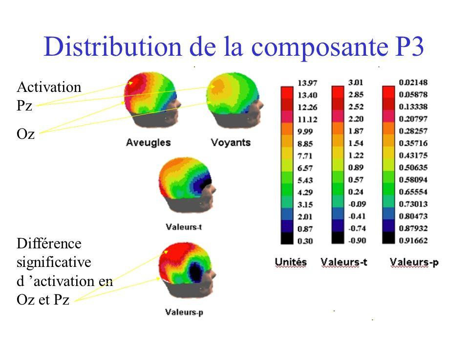 Distribution de la composante P3