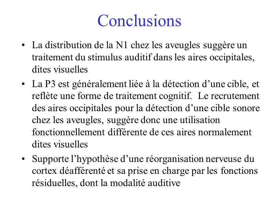 Conclusions La distribution de la N1 chez les aveugles suggère un traitement du stimulus auditif dans les aires occipitales, dites visuelles.