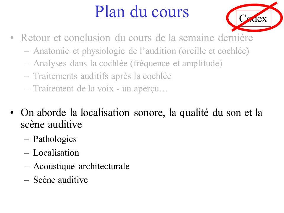 Plan du cours Codex. Retour et conclusion du cours de la semaine dernière. Anatomie et physiologie de l'audition (oreille et cochlée)