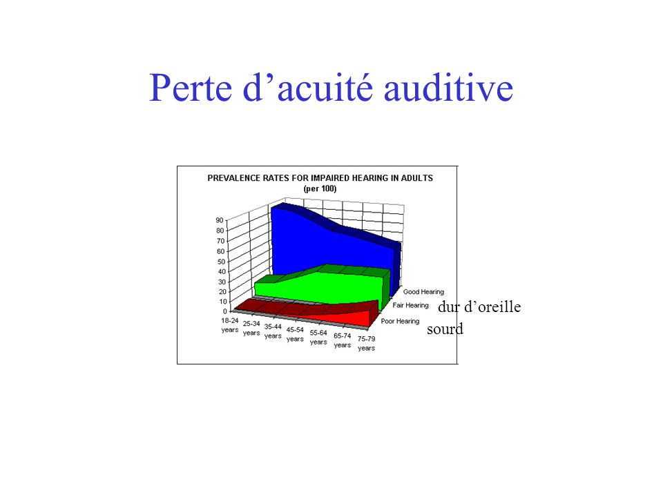 Perte d'acuité auditive